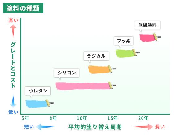 塗料の対応年数