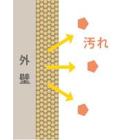 緻密に分散したシリカ粒子が汚れの侵入をブロックします。