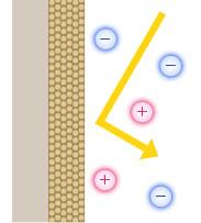 シリカ粒子が静電気の帯電を防ぎ汚れの付着を防止します。